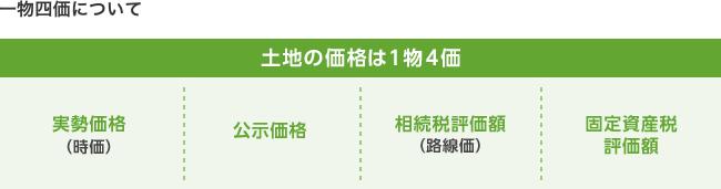 一物五価[不動産売却のコツ] 【g...